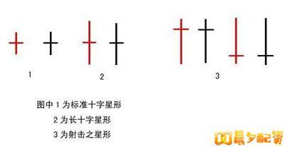 十字星线-股票K线图基础知识